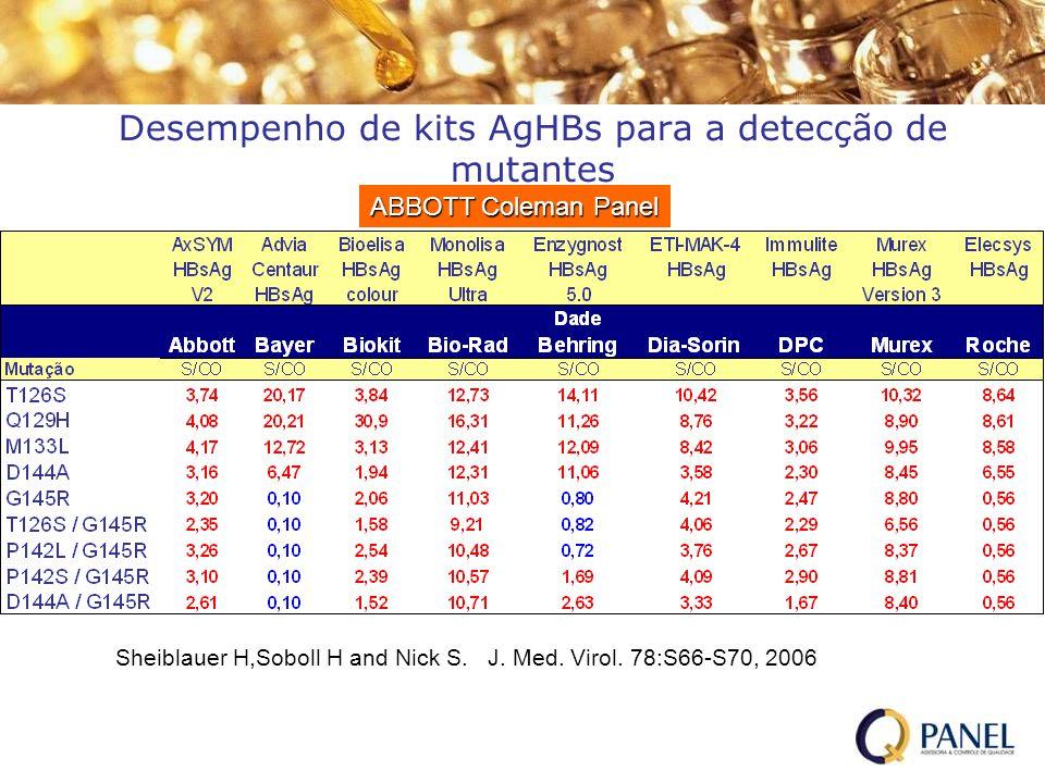 Desempenho de kits AgHBs para a detecção de mutantes ABBOTT Coleman Panel Sheiblauer H,Soboll H and Nick S. J. Med. Virol. 78:S66-S70, 2006