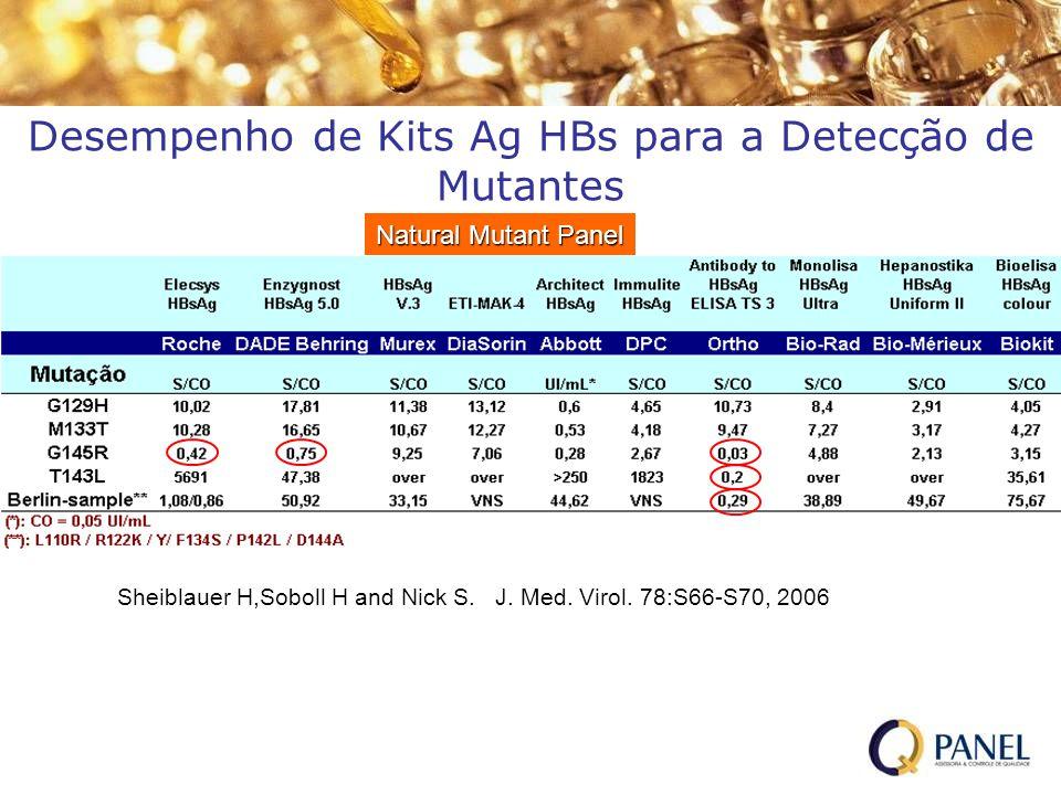 Natural Mutant Panel Desempenho de Kits Ag HBs para a Detecção de Mutantes Sheiblauer H,Soboll H and Nick S. J. Med. Virol. 78:S66-S70, 2006