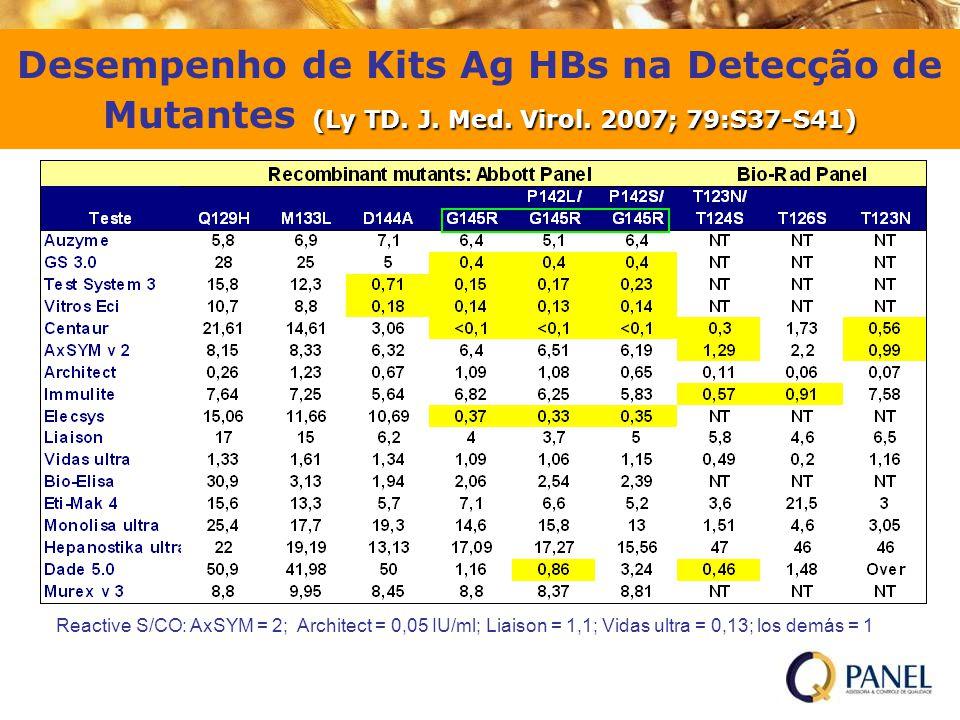 (Ly TD. J. Med. Virol. 2007; 79:S37-S41) Desempenho de Kits Ag HBs na Detecção de Mutantes (Ly TD. J. Med. Virol. 2007; 79:S37-S41) Reactive S/CO: AxS