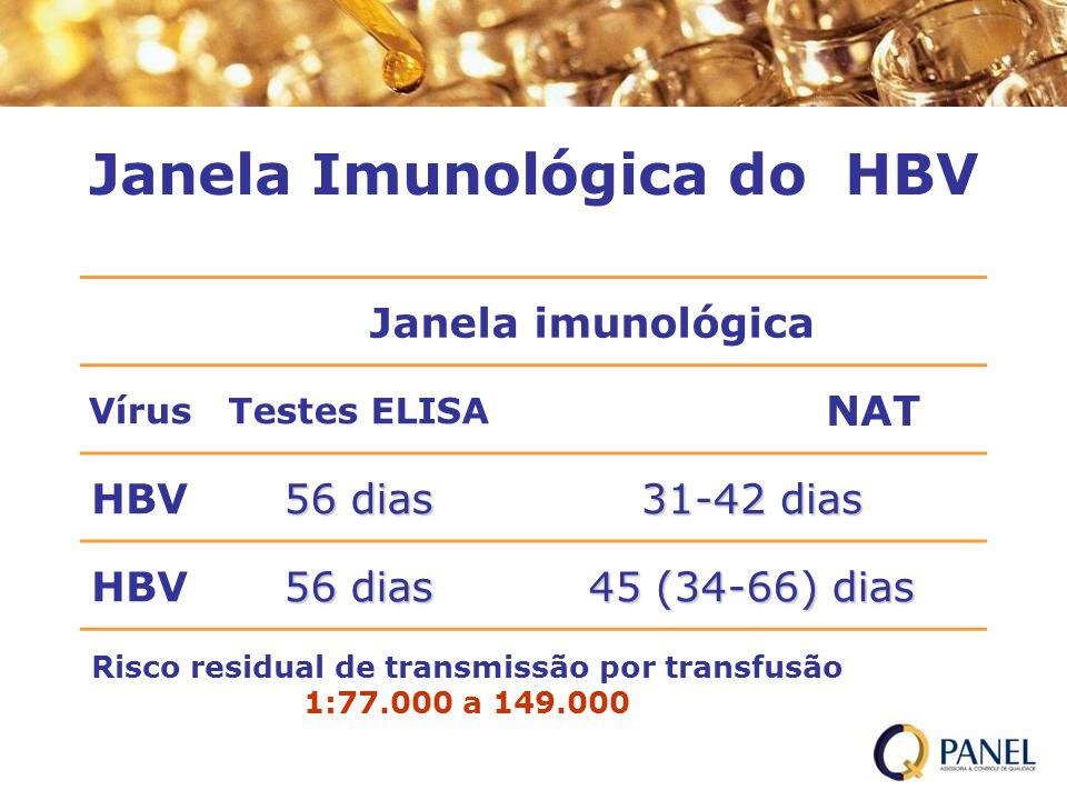 Janela Imunológica do HBV Janela imunológica VírusTestes ELISA NAT HBV 56 dias 31-42 dias HBV 56 dias 45 (34-66) dias Risco residual de transmissão po