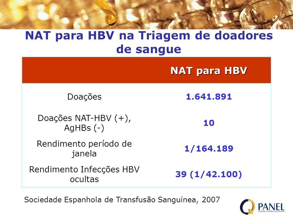 NAT para HBV na Triagem de doadores de sangue NAT para HBV Doações1.641.891 Doações NAT-HBV (+), AgHBs (-) 10 Rendimento período de janela 1/164.189 R