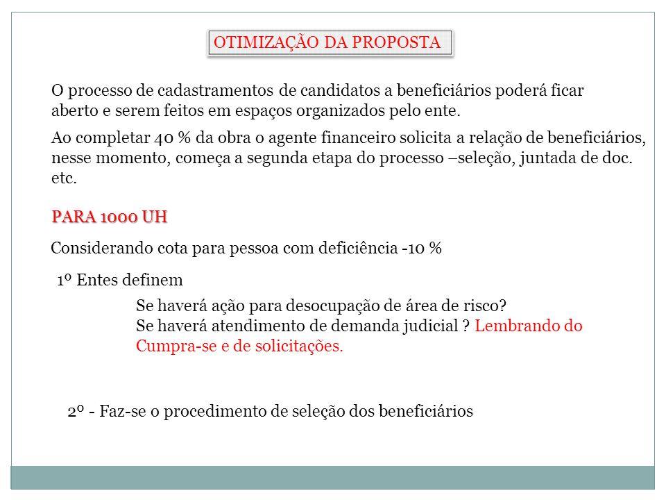 OTIMIZAÇÃO DA PROPOSTA PARA 1000 UH Considerando cota para pessoa com deficiência -10 % 1º Entes definem Se haverá ação para desocupação de área de risco.