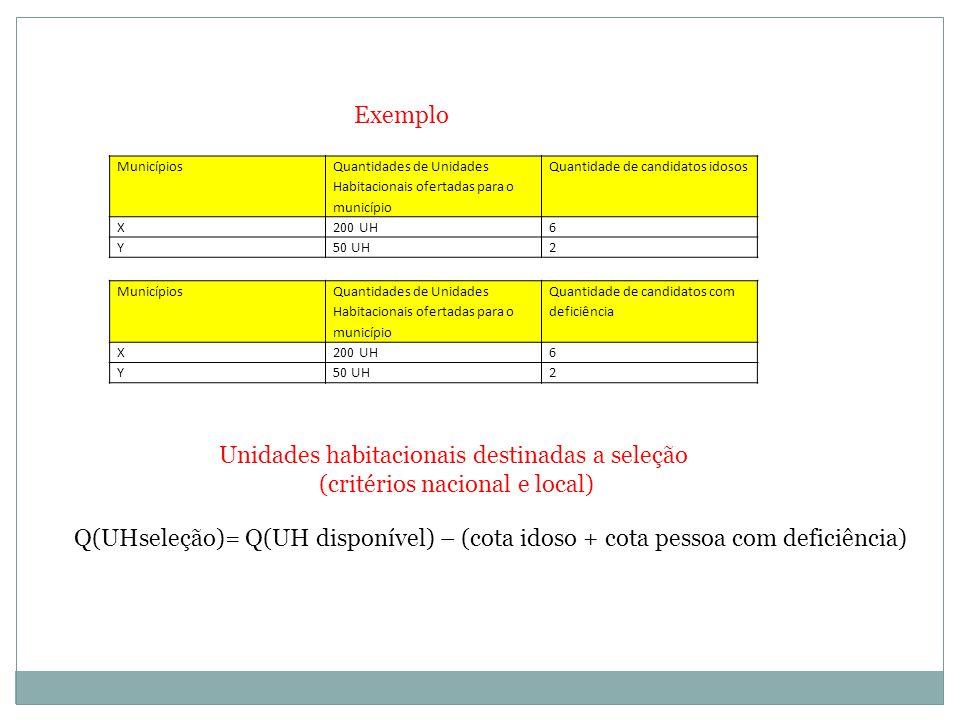 Exemplo Municípios Quantidades de Unidades Habitacionais ofertadas para o município Quantidade de candidatos idosos X200 UH6 Y50 UH2 Municípios Quantidades de Unidades Habitacionais ofertadas para o município Quantidade de candidatos com deficiência X200 UH6 Y50 UH2 Unidades habitacionais destinadas a seleção (critérios nacional e local) Q(UHseleção)= Q(UH disponível) – (cota idoso + cota pessoa com deficiência)
