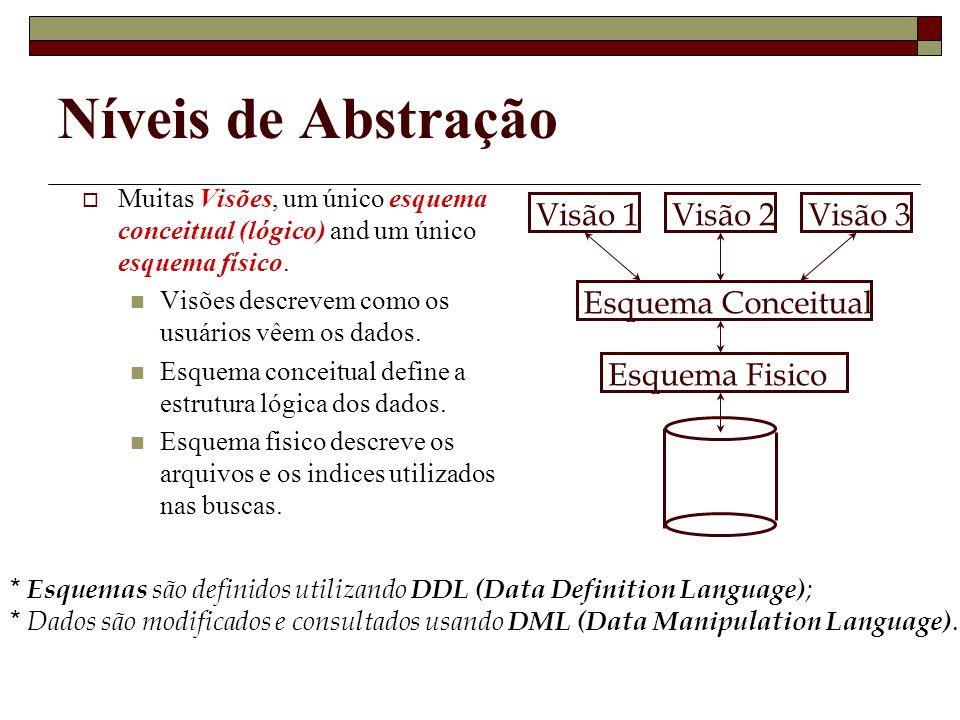 Níveis de Abstração Muitas Visões, um único esquema conceitual (lógico) and um único esquema físico.