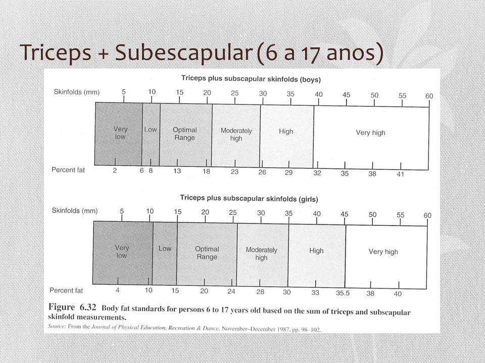 Triceps + Subescapular (6 a 17 anos)