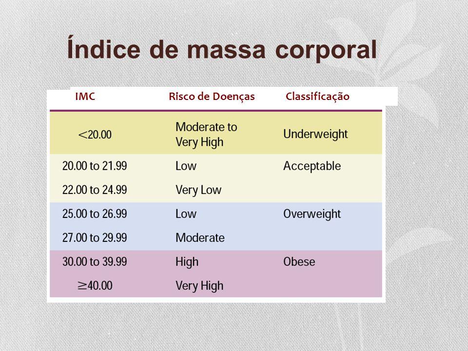 Índice de massa corporal IMCRisco de DoençasClassificação