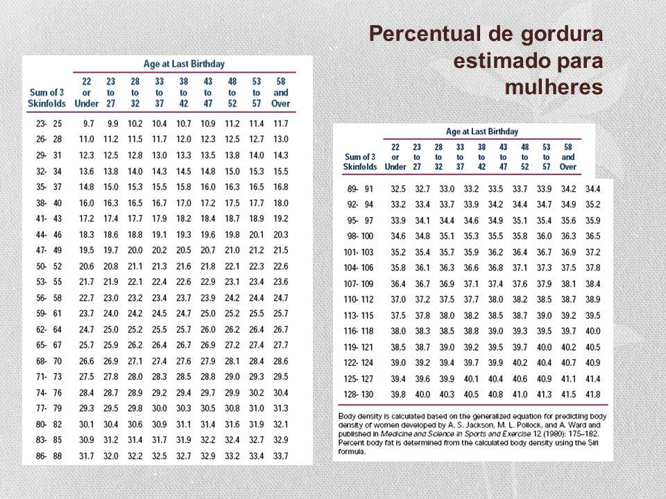 Percentual de gordura estimado para mulheres