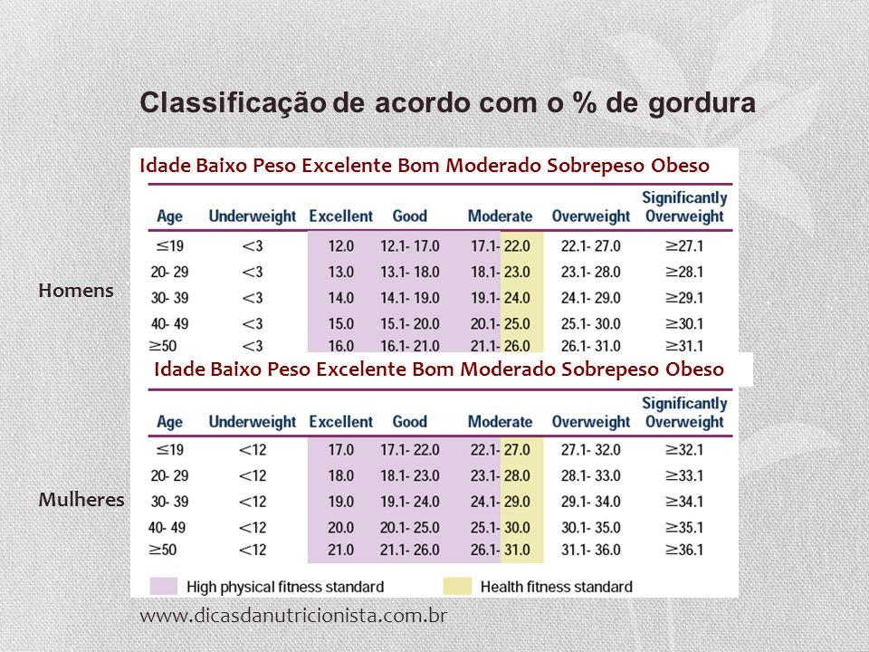 Classificação de acordo com o % de gordura Idade Baixo Peso Excelente Bom Moderado Sobrepeso Obeso Homens Mulheres www.dicasdanutricionista.com.br