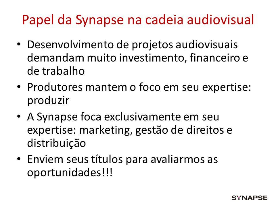 Papel da Synapse na cadeia audiovisual Desenvolvimento de projetos audiovisuais demandam muito investimento, financeiro e de trabalho Produtores mante