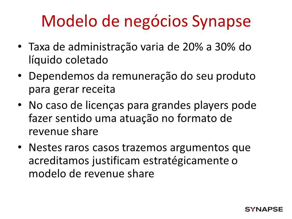 Modelo de negócios Synapse Taxa de administração varia de 20% a 30% do líquido coletado Dependemos da remuneração do seu produto para gerar receita No