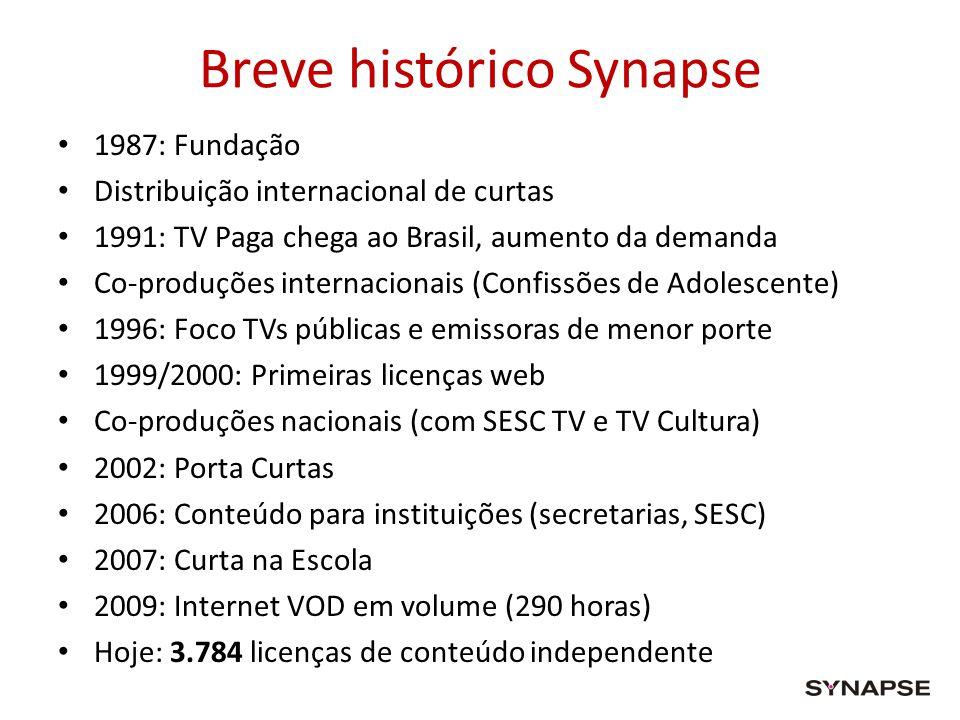 Breve histórico Synapse 1987: Fundação Distribuição internacional de curtas 1991: TV Paga chega ao Brasil, aumento da demanda Co-produções internacion