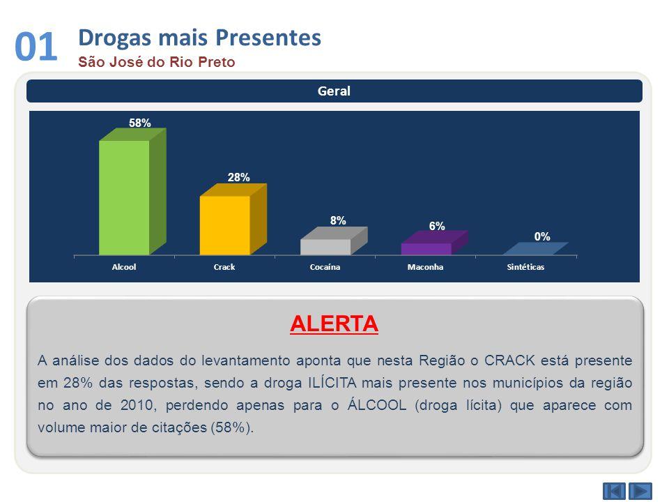 Drogas mais Presentes São José do Rio Preto 01 Geral A análise dos dados do levantamento aponta que nesta Região o CRACK está presente em 28% das respostas, sendo a droga ILÍCITA mais presente nos municípios da região no ano de 2010, perdendo apenas para o ÁLCOOL (droga lícita) que aparece com volume maior de citações (58%).