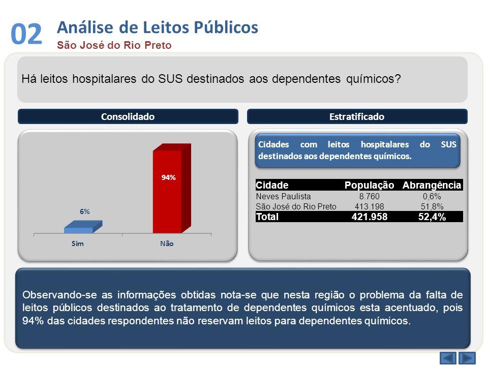 03 Análise por Faixa Etária São José do Rio Preto Qual a faixa etária entre os dependentes químicos atendidos no sistema público.