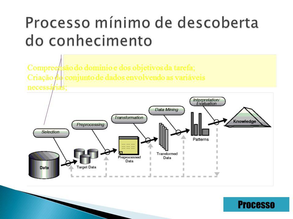 Compreensão do domínio e dos objetivos da tarefa; Criação do conjunto de dados envolvendo as variáveis necessárias; Processo