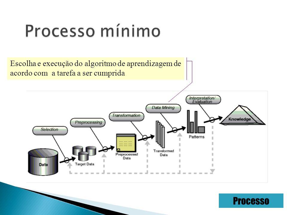 Escolha e execução do algoritmo de aprendizagem de acordo com a tarefa a ser cumprida Processo
