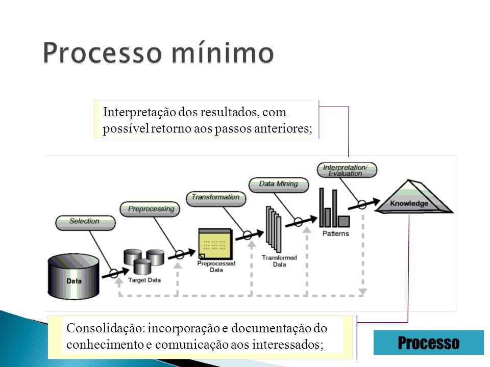 Interpretação dos resultados, com possível retorno aos passos anteriores; Processo Consolidação: incorporação e documentação do conhecimento e comunicação aos interessados;