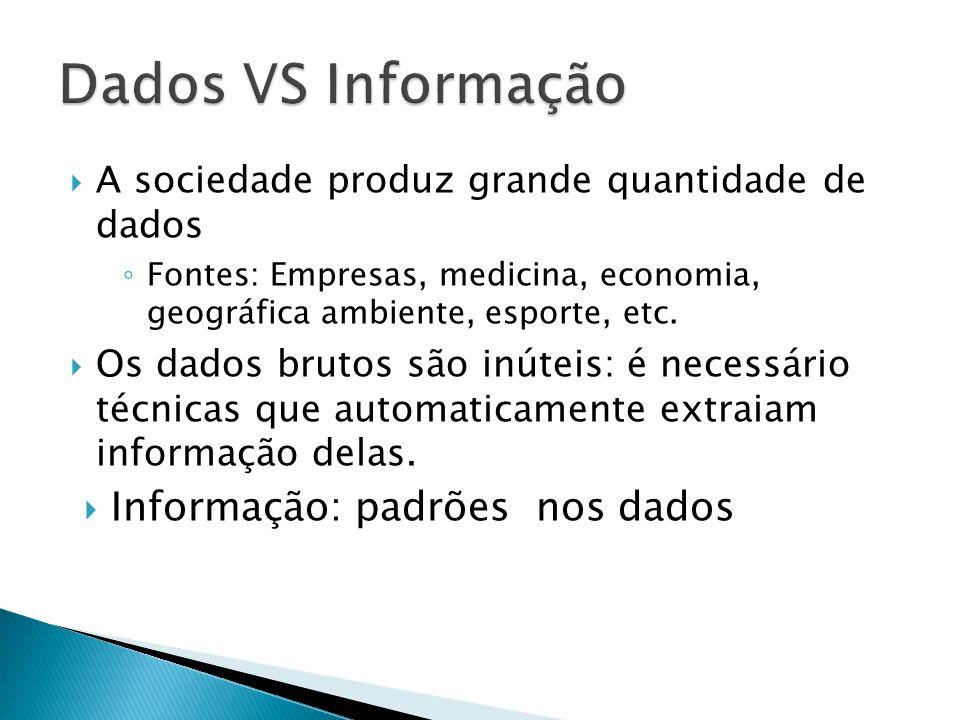 A sociedade produz grande quantidade de dados Fontes: Empresas, medicina, economia, geográfica ambiente, esporte, etc.
