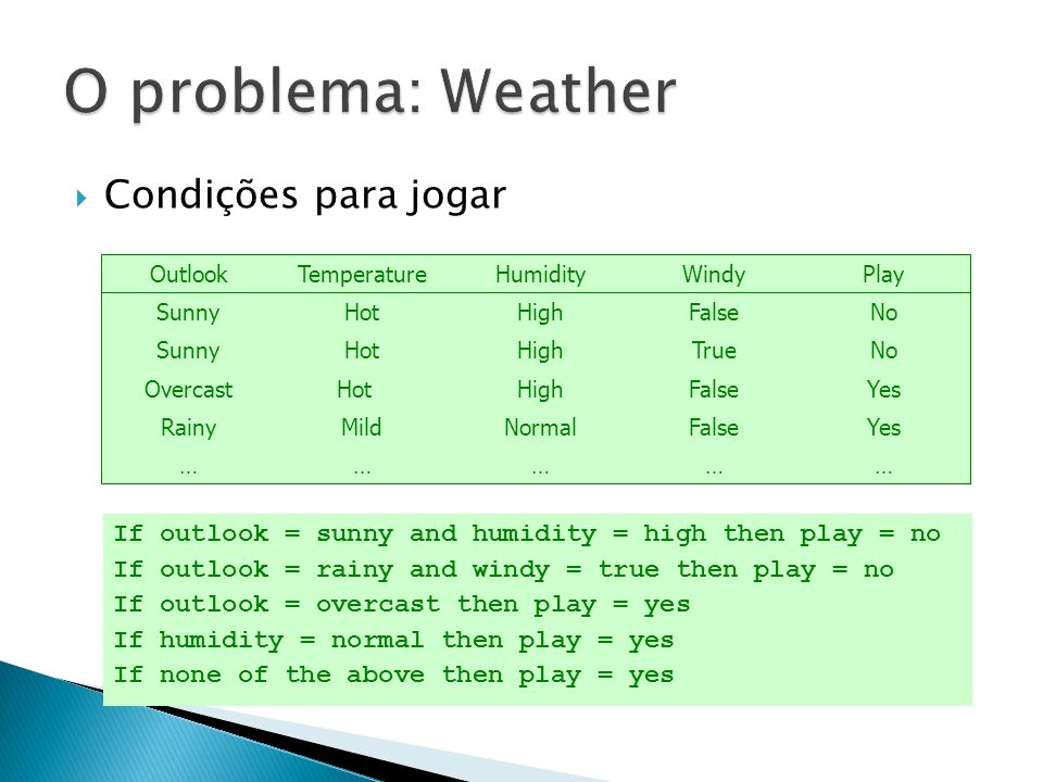 Condições para jogar …………… YesFalseNormalMildRainy YesFalseHighHotOvercast NoTrueHighHotSunny NoFalseHighHotSunny PlayWindyHumidityTemperatureOutlook If outlook = sunny and humidity = high then play = no If outlook = rainy and windy = true then play = no If outlook = overcast then play = yes If humidity = normal then play = yes If none of the above then play = yes