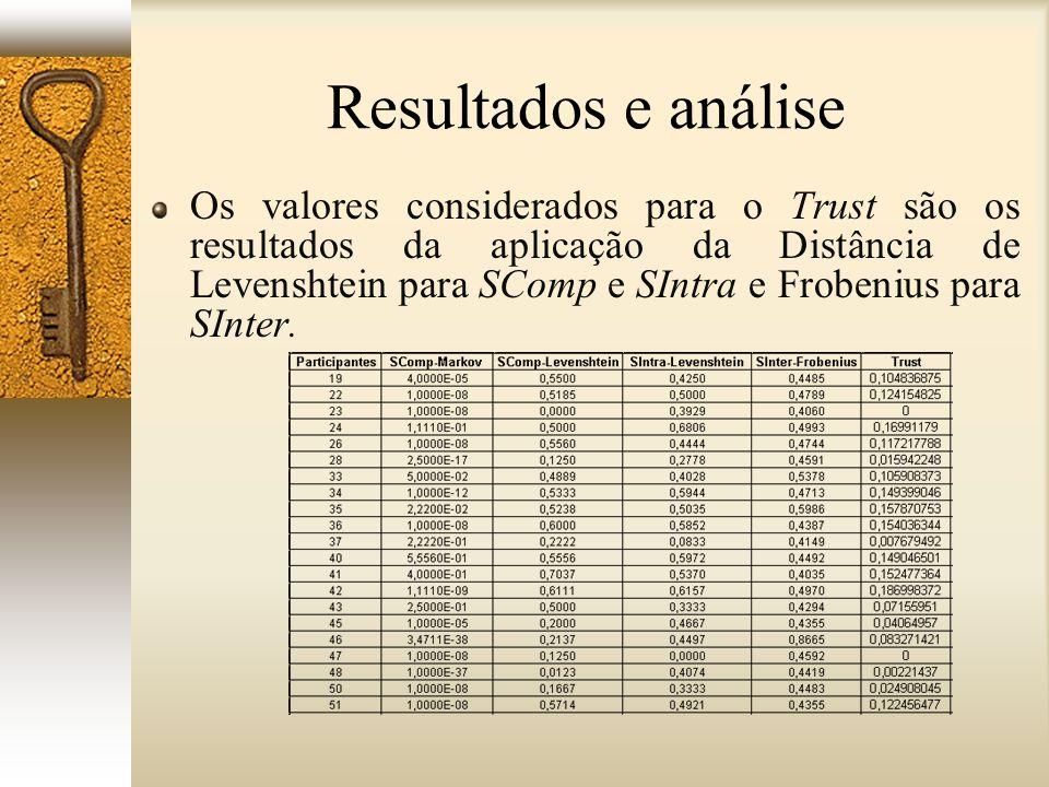 Resultados e análise Os valores considerados para o Trust são os resultados da aplicação da Distância de Levenshtein para SComp e SIntra e Frobenius p