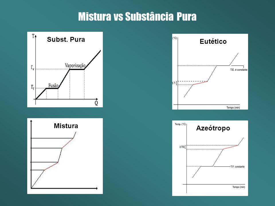 Mistura vs Substância Pura Mistura Subst. Pura Eutético Azeótropo