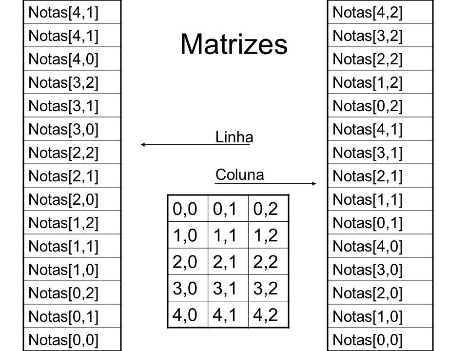 Matrizes Notas[4,1] Notas[4,0] Notas[3,2] Notas[3,1] Notas[3,0] Notas[2,2] Notas[2,1] Notas[2,0] Notas[1,2] Notas[1,1] Notas[1,0] Notas[0,2] Notas[0,1] Notas[0,0] Notas[4,2] Notas[3,2] Notas[2,2] Notas[1,2] Notas[0,2] Notas[4,1] Notas[3,1] Notas[2,1] Notas[1,1] Notas[0,1] Notas[4,0] Notas[3,0] Notas[2,0] Notas[1,0] Notas[0,0] Linha Coluna 0,00,10,2 1,01,11,2 2,02,12,2 3,03,13,2 4,04,14,2