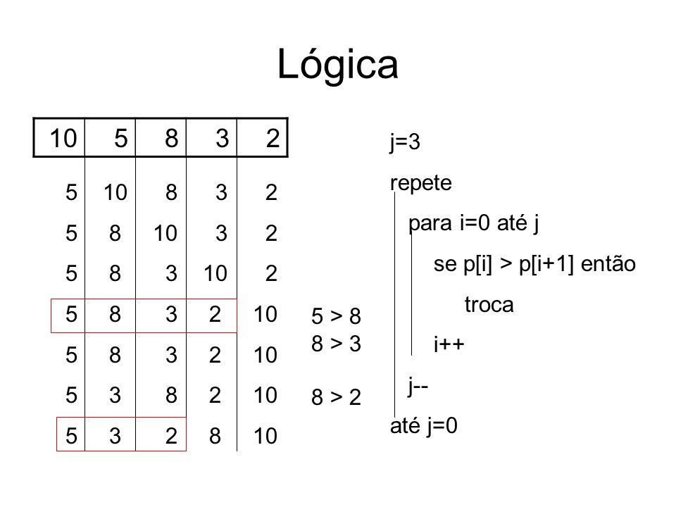 Lógica 105832 5 > 8 8 > 3 8 > 2 5 10 8 3 2 5 8 10 3 2 5 8 3 10 2 5 8 3 2 10 5 3 8 2 10 5 3 2 8 10 j=3 repete para i=0 até j se p[i] > p[i+1] então troca i++ j-- até j=0