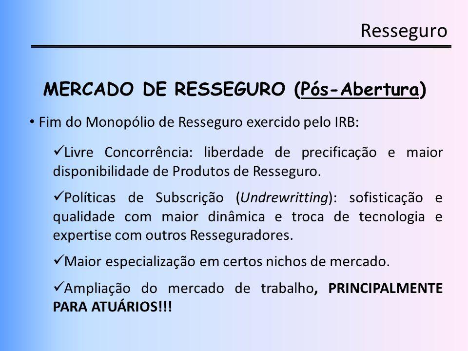 Resseguro MERCADO DE RESSEGURO (Pós-Abertura) Fim do Monopólio de Resseguro exercido pelo IRB: Livre Concorrência: liberdade de precificação e maior d