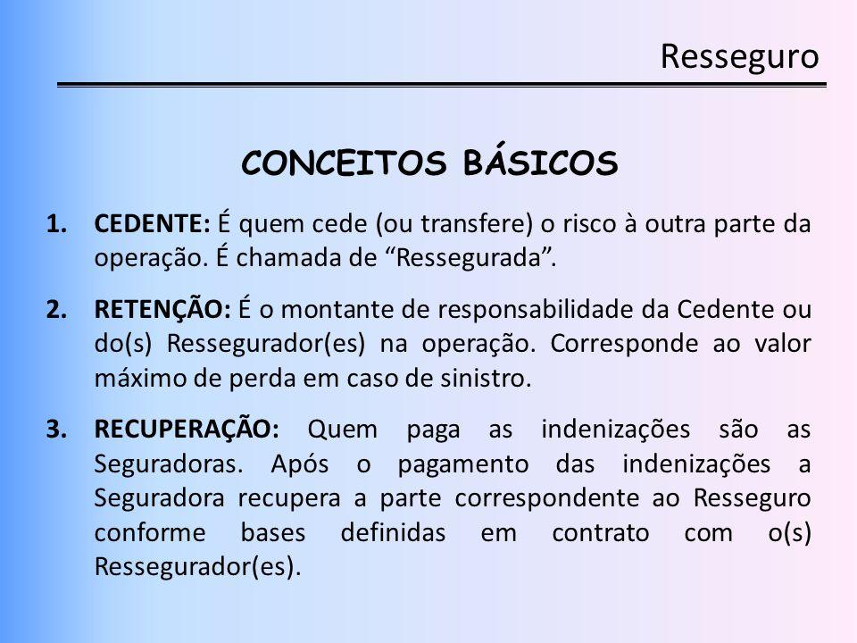Resseguro MERCADO DE RESSEGURO (Pós-Abertura) Criação de 03 tipos de Ressegurador: Local, Admitido e Eventual.