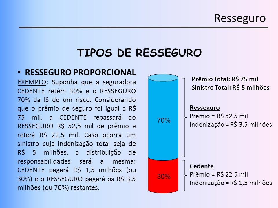 Resseguro TIPOS DE RESSEGURO RESSEGURO PROPORCIONAL EXEMPLO: Suponha que a seguradora CEDENTE retém 30% e o RESSEGURO 70% da IS de um risco. Considera