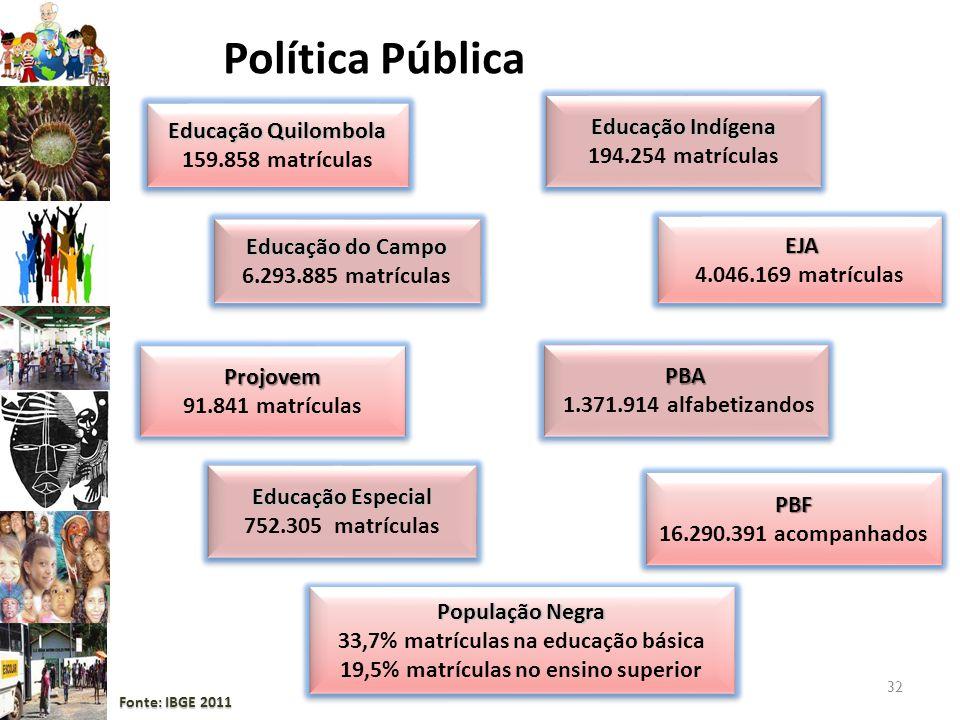 32 Política Pública Educação Indígena 194.254 matrículas Educação Indígena 194.254 matrículas Educação Especial 752.305 matrículas Educação Especial 7