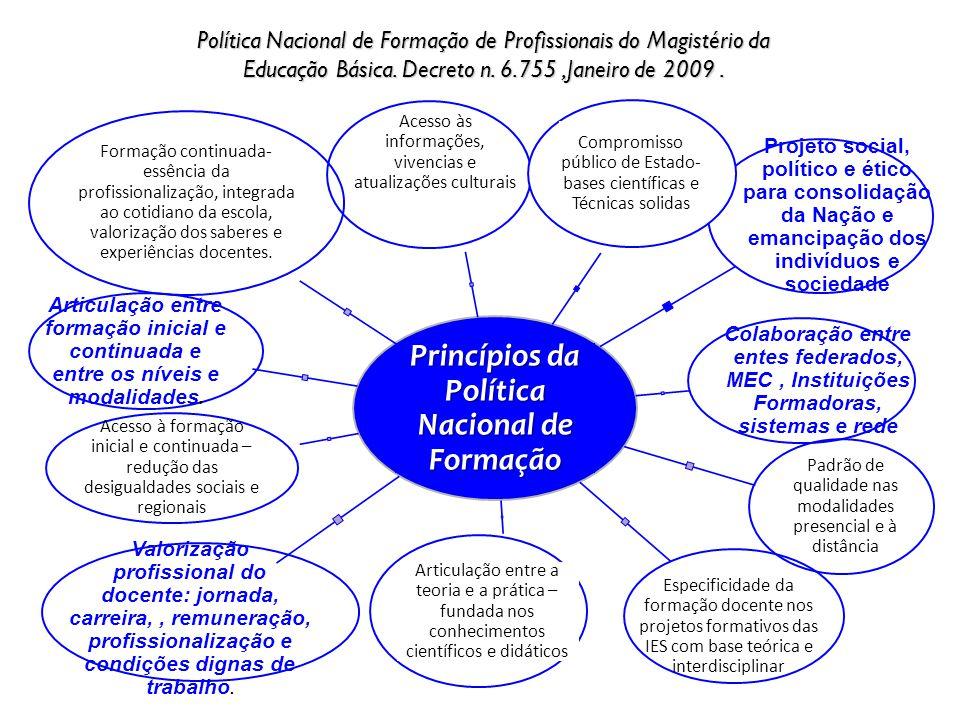 Princípios da Política Nacional de Formação Acesso às informações, vivencias e atualizações culturais Projeto social, político e ético para consolidaç