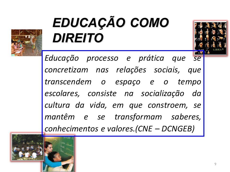 EDUCAÇÃO COMO DIREITO 9 Educação processo e prática que se concretizam nas relações sociais, que transcendem o espaço e o tempo escolares, consiste na