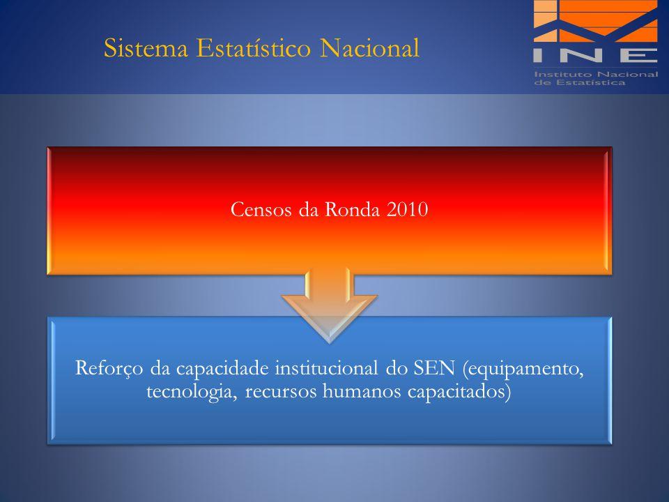 Sistema Estatístico Nacional Reforço da capacidade institucional do SEN (equipamento, tecnologia, recursos humanos capacitados) Censos da Ronda 2010
