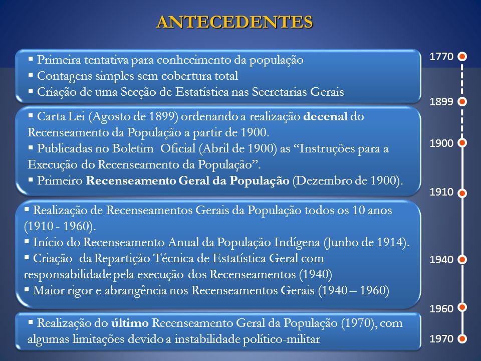 ANTECEDENTES ANTECEDENTES 1770 1899 1900 1910 1940 1960 1970 Primeira tentativa para conhecimento da população Contagens simples sem cobertura total C