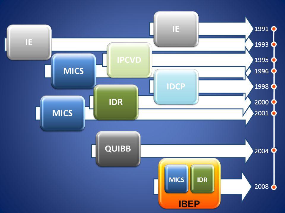IE MICS 1991 1993 1995 1996 1998 2000 2001 2004 2008 IBEP MICS IDR MICS IDR QUIBB IPCVD IDCP IE
