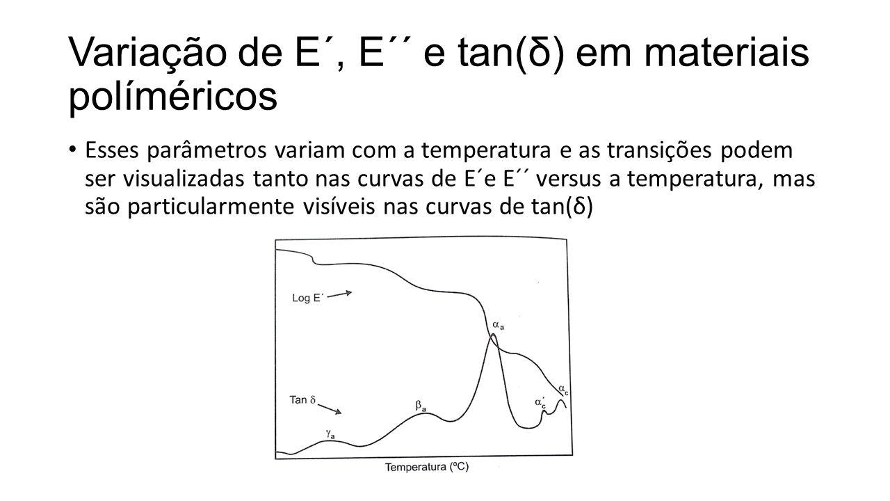 Variação de E´, E´´ e tan(δ) em materiais políméricos Esses parâmetros variam com a temperatura e as transições podem ser visualizadas tanto nas curva