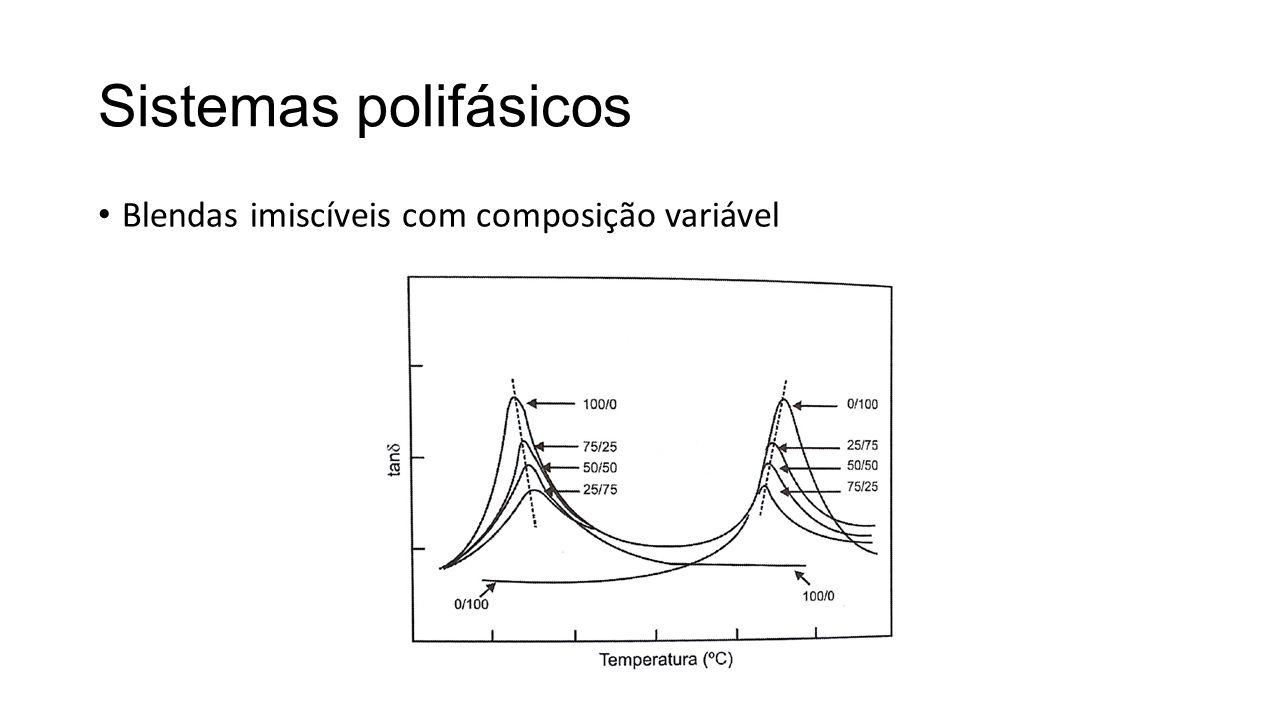 Sistemas polifásicos Blendas imiscíveis com composição variável