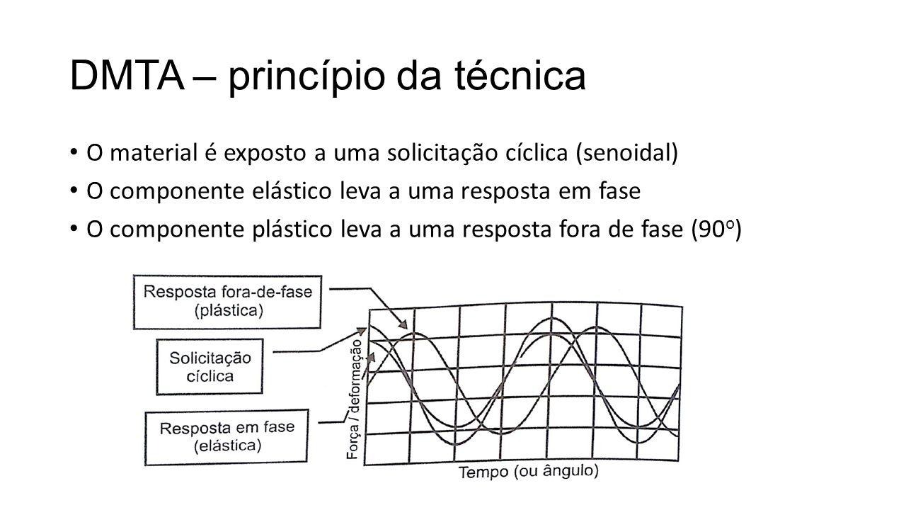 DMTA – princípio da técnica O material é exposto a uma solicitação cíclica (senoidal) O componente elástico leva a uma resposta em fase O componente p