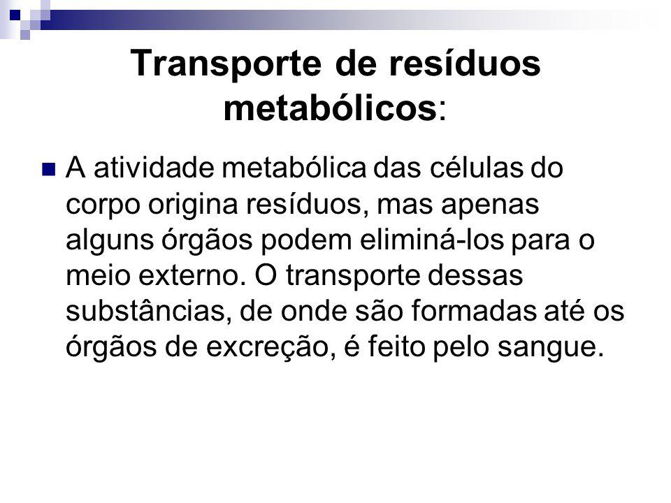 Transporte de resíduos metabólicos: A atividade metabólica das células do corpo origina resíduos, mas apenas alguns órgãos podem eliminá-los para o me