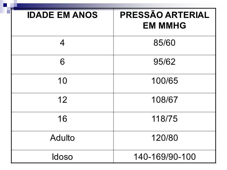 IDADE EM ANOSPRESSÃO ARTERIAL EM MMHG 485/60 695/62 10100/65 12108/67 16118/75 Adulto120/80 Idoso140-169/90-100