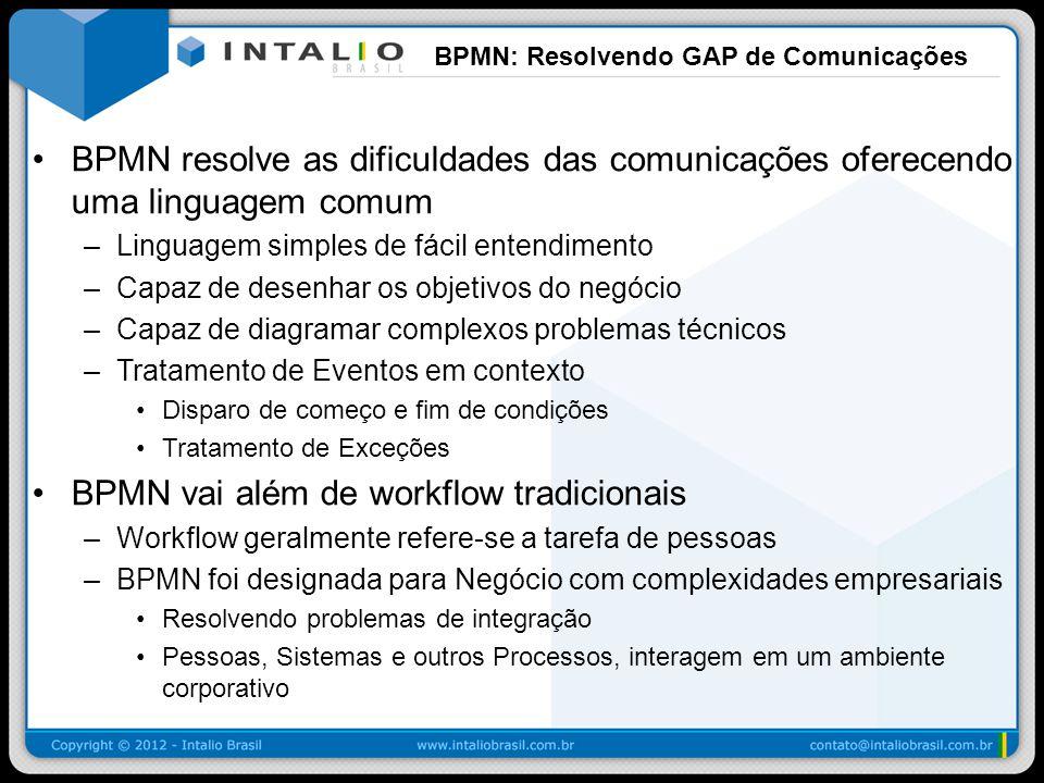 BPMN Eventos Fim Terminar / Terminate Encerra a instância do processo.