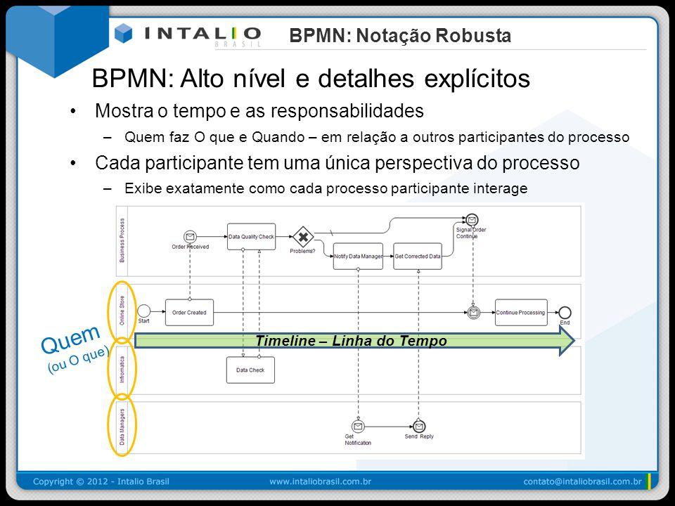 BPMN: Eventos dentro de um Sub-processo Shapes Inicio e Fim podem ser usados dentro de um sub-processo Intermediário – utilizado para definir loop de processo Fim – uitlizado para demonstrar que o ciclo terminará neste ponto Pontos de inicio facilmente identificados