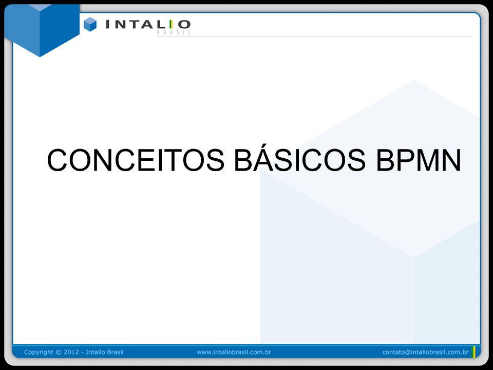 BPMN Formas Básicas: Tarefa Uma Tarefa é uma atividade atômica que está incluída em um Processo –Uma tarefa é utilizada quando o trabalho no processo não contém melhor nível de Modelo de Processo.