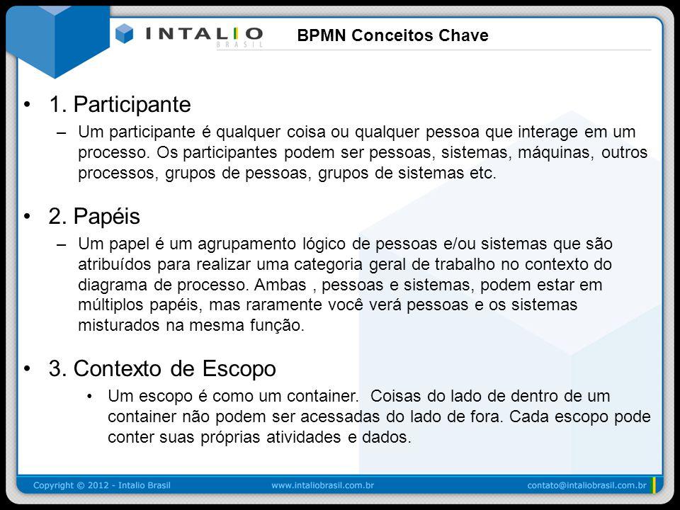 BPMN Shapes - Revisão: Gateways Gateway Simples Exclusivo baseado em Dados Paralelo Inclusivo