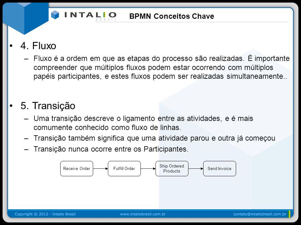 BPMN: Objetivos Os objetivos da modelagem BPMN 1.Transferência de conhecimento sobre os processos de negócio.
