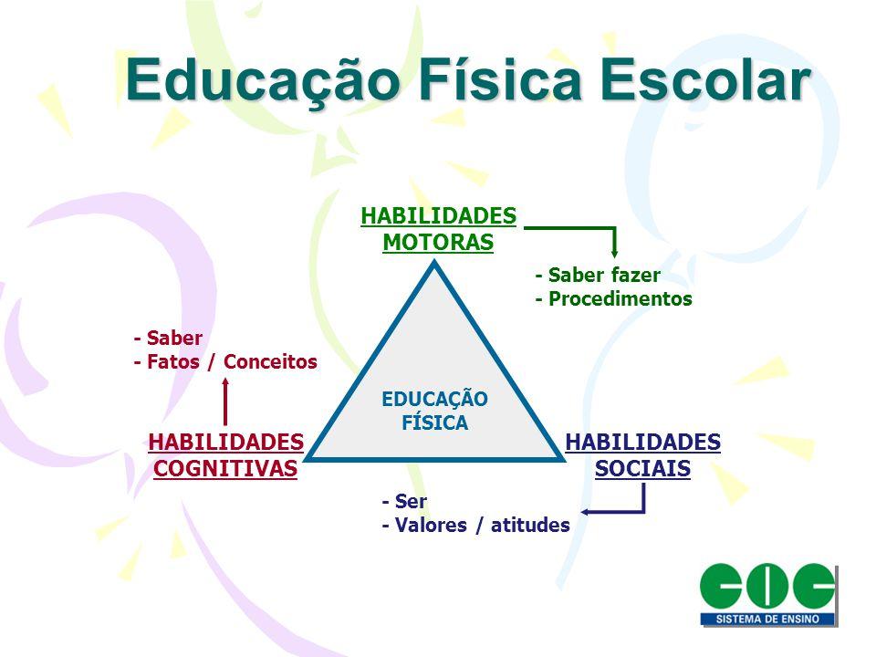 EDUCAÇÃO FÍSICA HABILIDADES MOTORAS HABILIDADES SOCIAIS HABILIDADES COGNITIVAS - Saber fazer - Procedimentos - Ser - Valores / atitudes - Saber - Fato