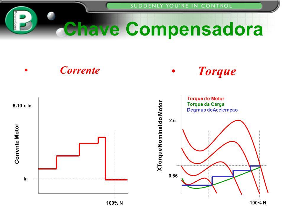 Chave Compensadora Corrente Torque Corrente Motor Velocidade 100% N 6-10 x In XTorque Nominal do Motor Velocidade 100% N 2.5 0.66 Torque do Motor Torq