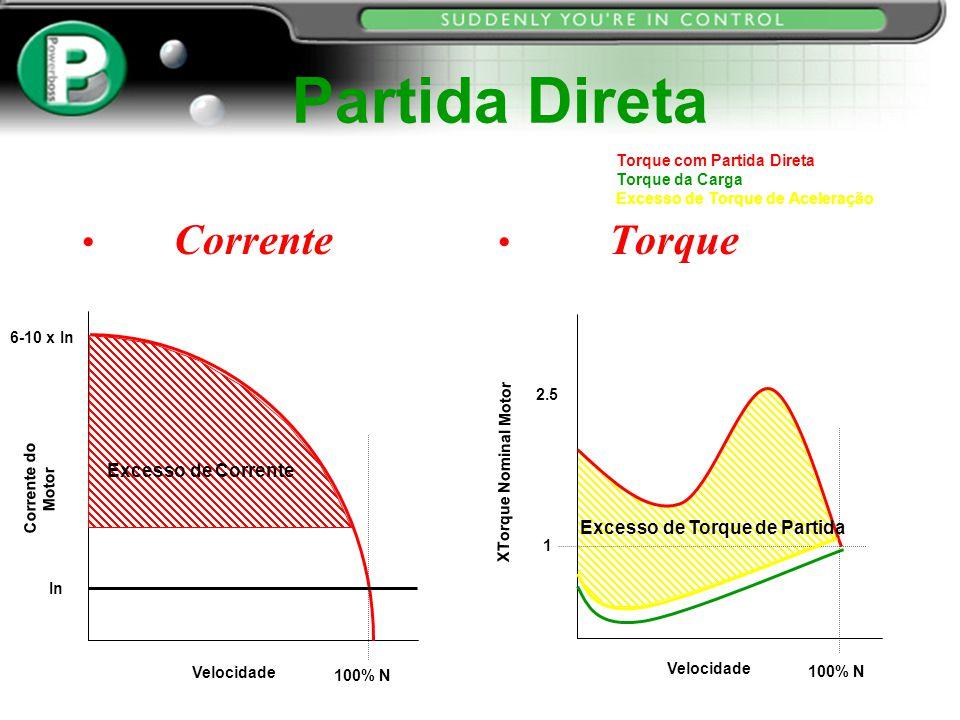 Corrente Torque Partida Direta Corrente do Motor Velocidade In 6-10 x In 100% N XTorque Nominal Motor Velocidade 100% N 2.5 1 Excesso de Torque de Par
