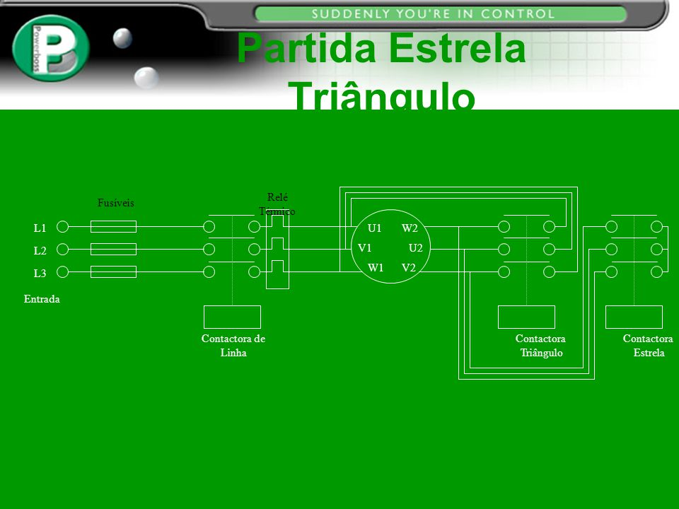 Curva de Eficiência de um Motor Powerboss Eficiência do Motor Carga do Motor 100%50% 100% Wasted Energy