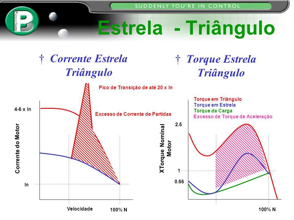 Estrela - Triângulo Corrente Estrela Triângulo Torque Estrela Triângulo Pico de Transição de até 20 x In Excesso de Corrente de Partidas Corrente do M